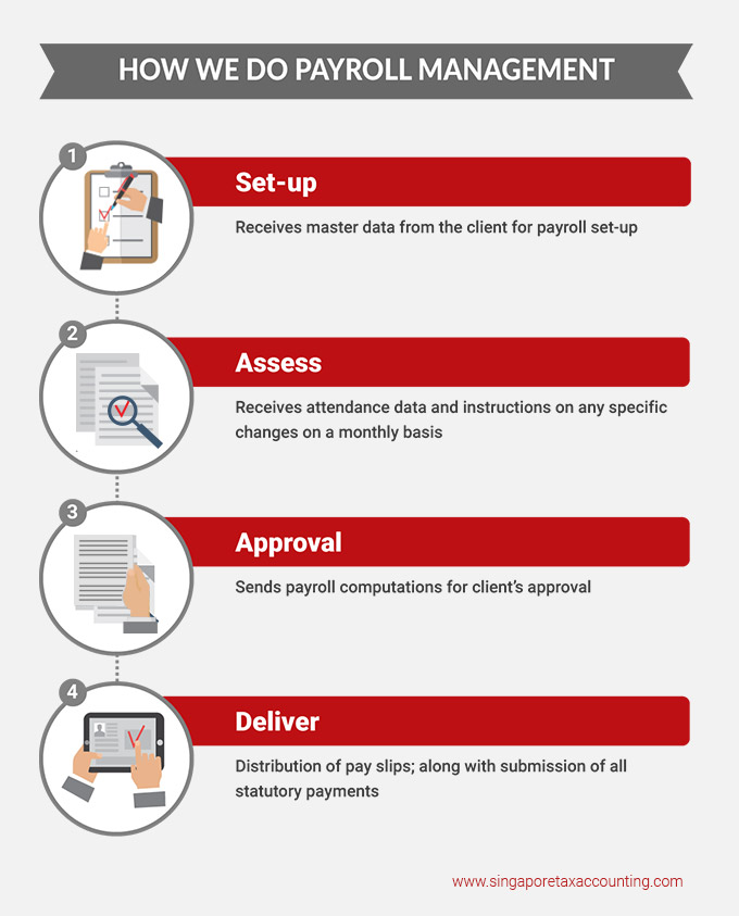 singapore tax accounting infographics payroll services